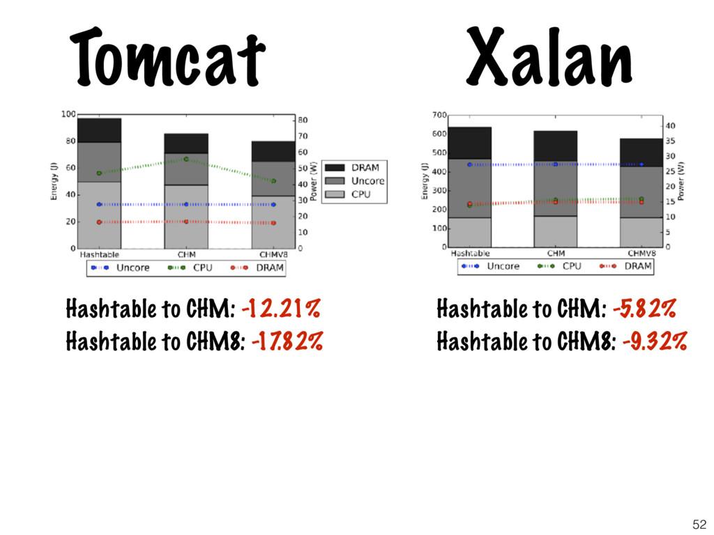 52 Tomcat Xalan Hashtable to CHM: -12.21% Hasht...