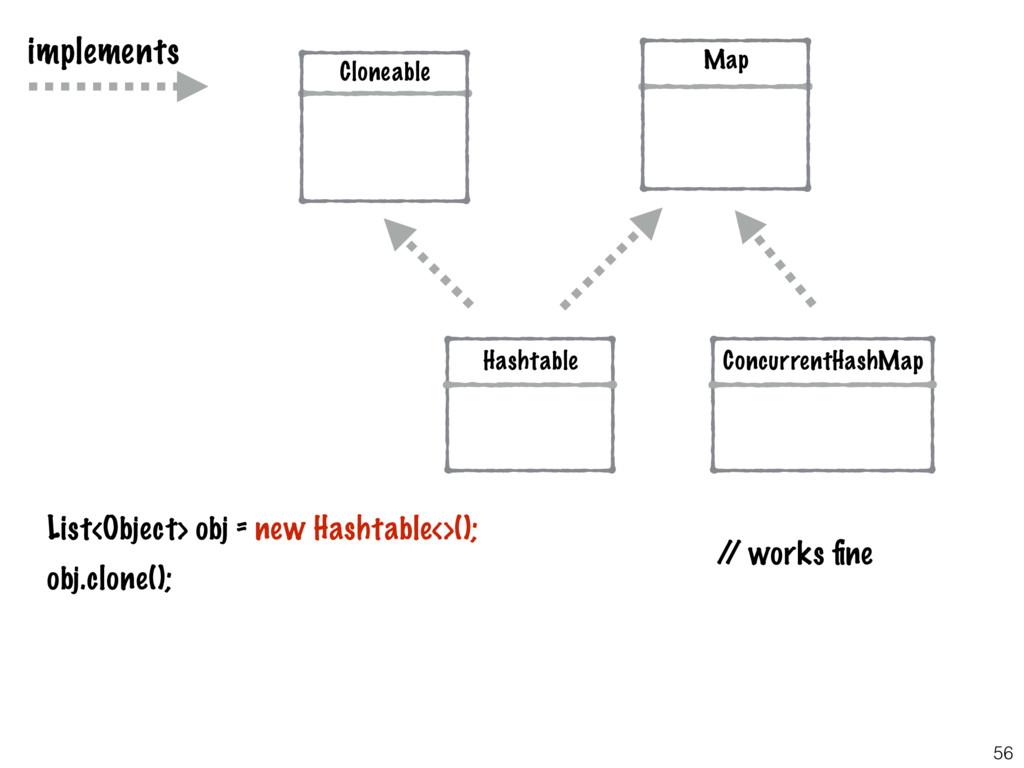 56 Hashtable ConcurrentHashMap List<Object> obj...