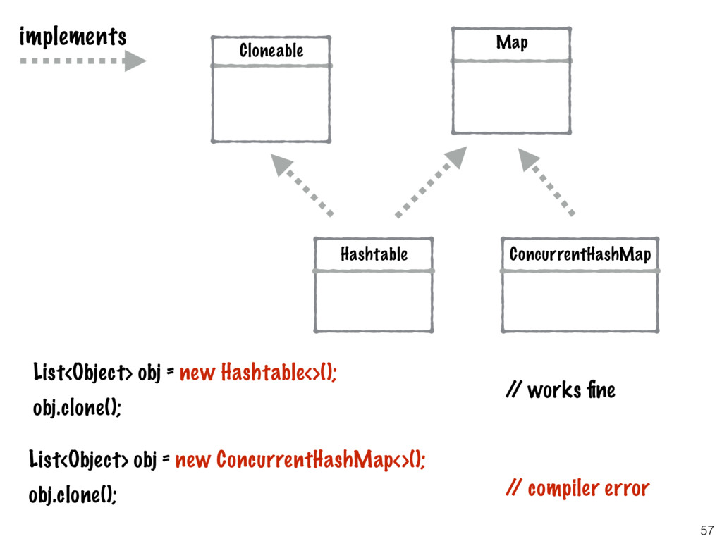 57 Hashtable ConcurrentHashMap List<Object> obj...