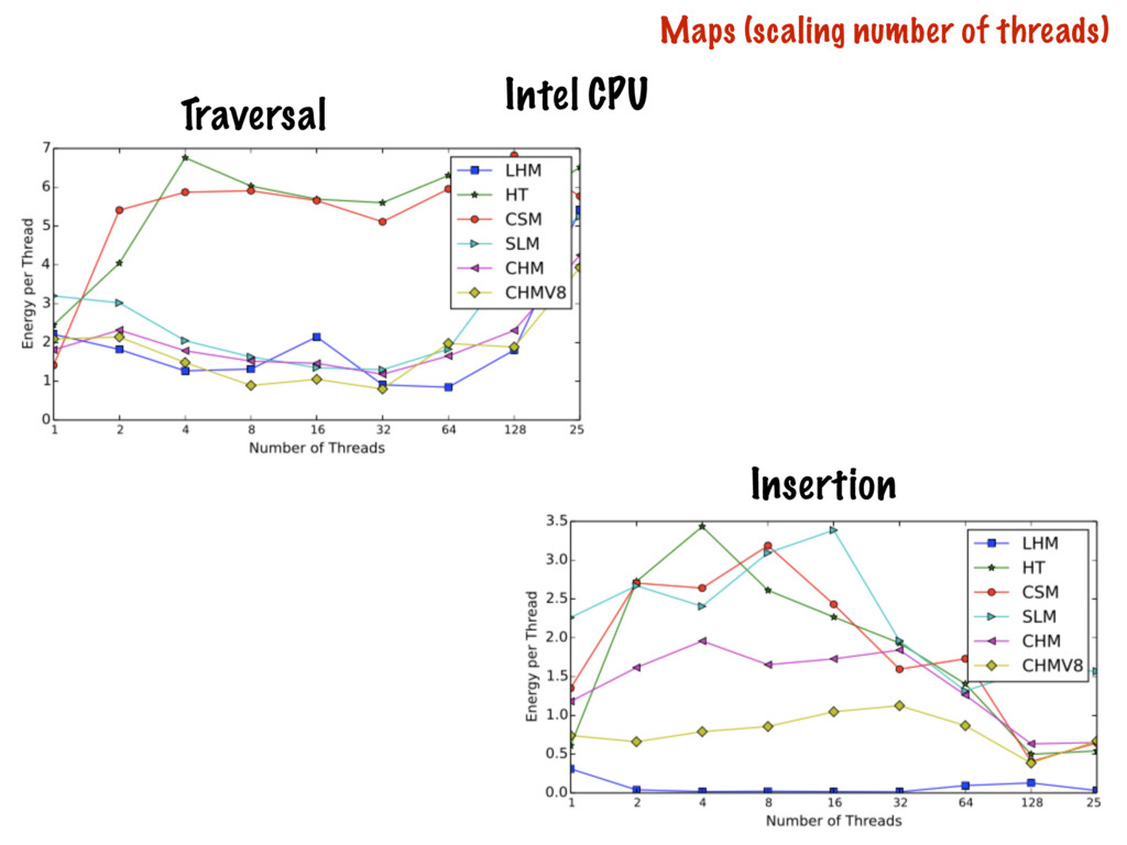 67 Maps (scaling number of threads) Intel CPU T...