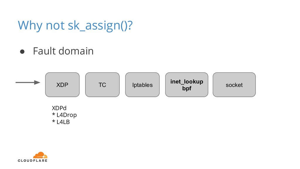 Why not sk_assign()? XDP TC Iptables ● Fault do...