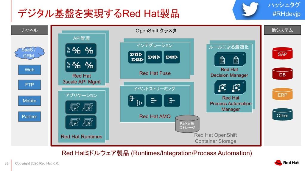 ハッシュタグ #RHdevjp Copyright 2020 Red Hat K.K. 33 ...