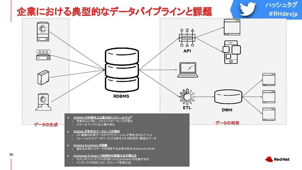 ハッシュタグ #RHdevjp 36 企業における典型的なデータパイプラインと課題 データの生...
