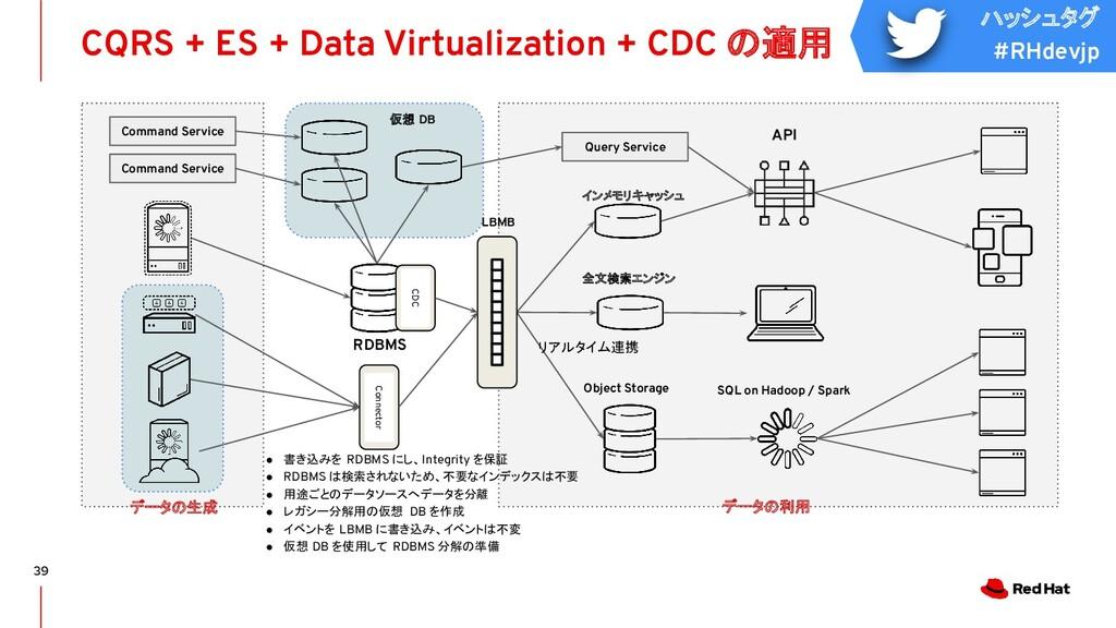 ハッシュタグ #RHdevjp CQRS + ES + Data Virtualization...