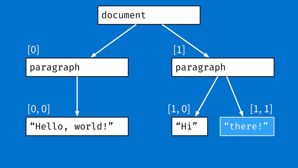 "document paragraph paragraph ""Hello, world!"" ""H..."