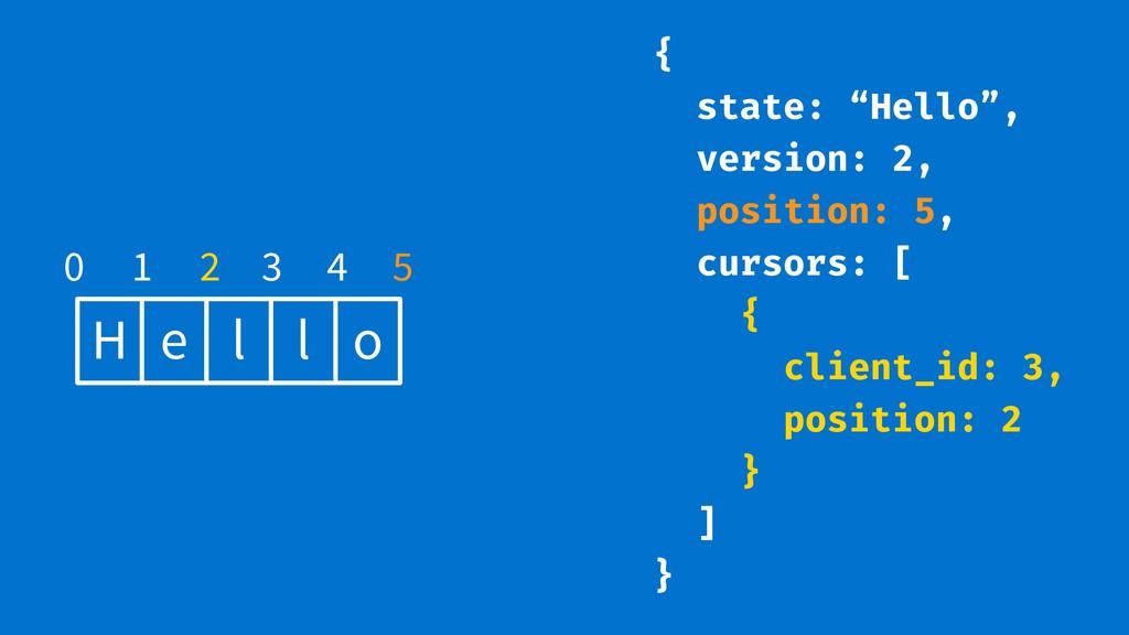 """H e l l o 0 1 2 3 4 5 { state: """"Hello"""", version..."""