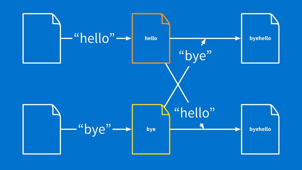 "byehello hello ""hello"" byehello bye ""bye"" ""bye""..."