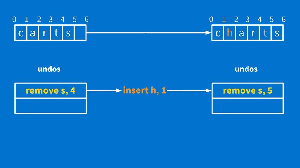 c a r t s 0 1 2 3 4 5 6 remove s, 4 undos c h a...