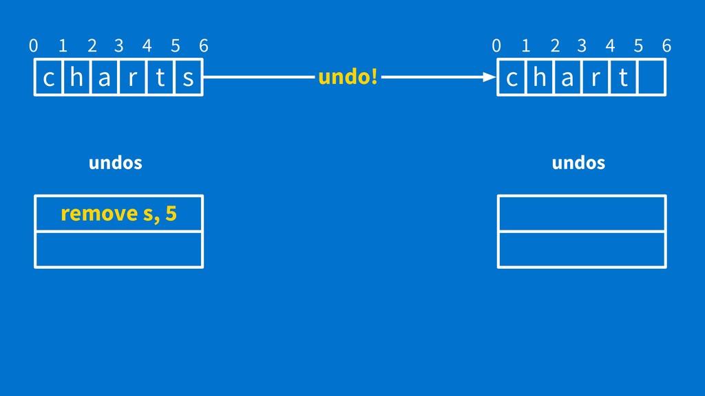 c h a r t 0 1 2 3 4 5 s 6 remove s, 5 undos c h...