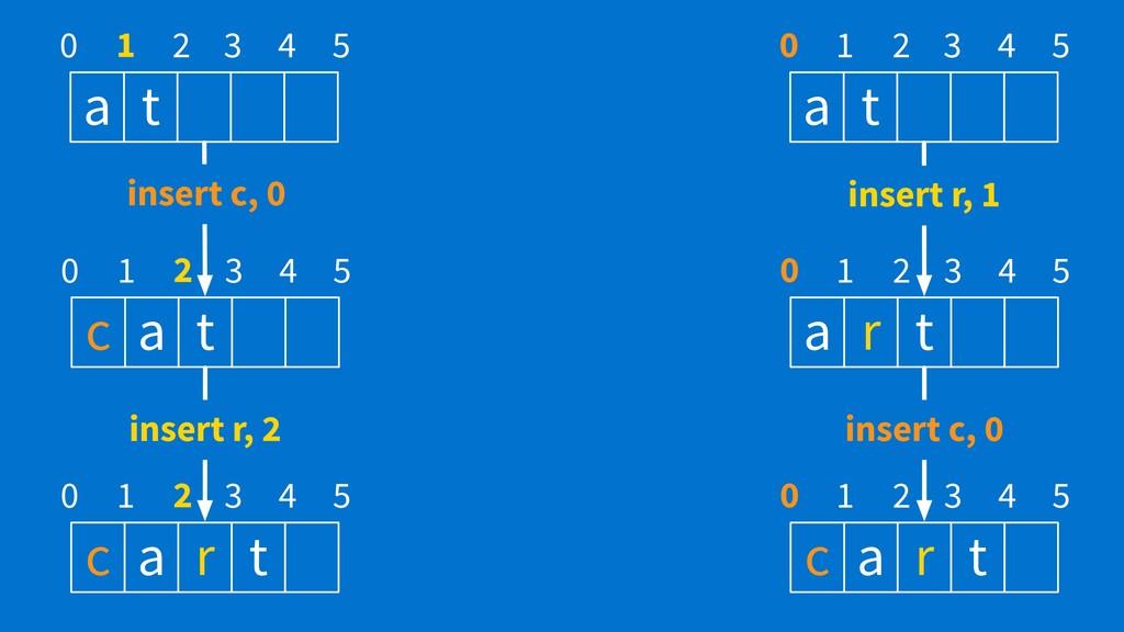 a t 0 1 2 3 4 5 a t 0 1 2 3 4 5 c a t 0 1 2 3 4...