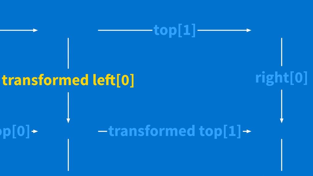 r t 0 1 2 3 4 5 c r 0 1 2 3 4 5 c transformed l...