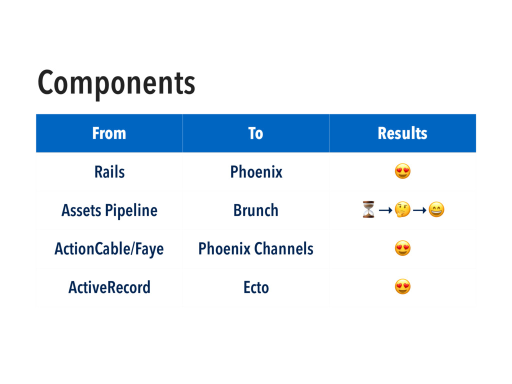 Components From To Results Rails Phoenix  Asset...