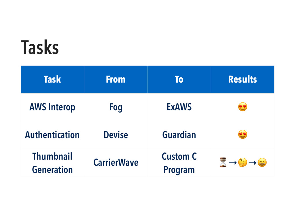 Tasks Task From To Results AWS Interop Fog ExAW...