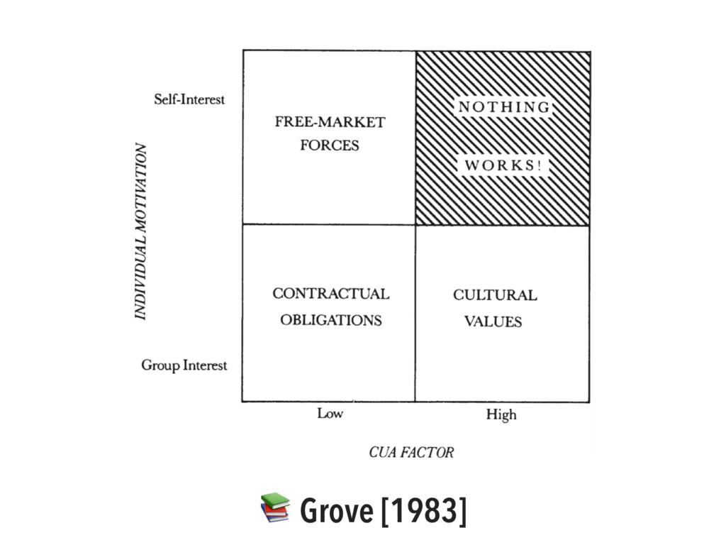 Grove [1983]