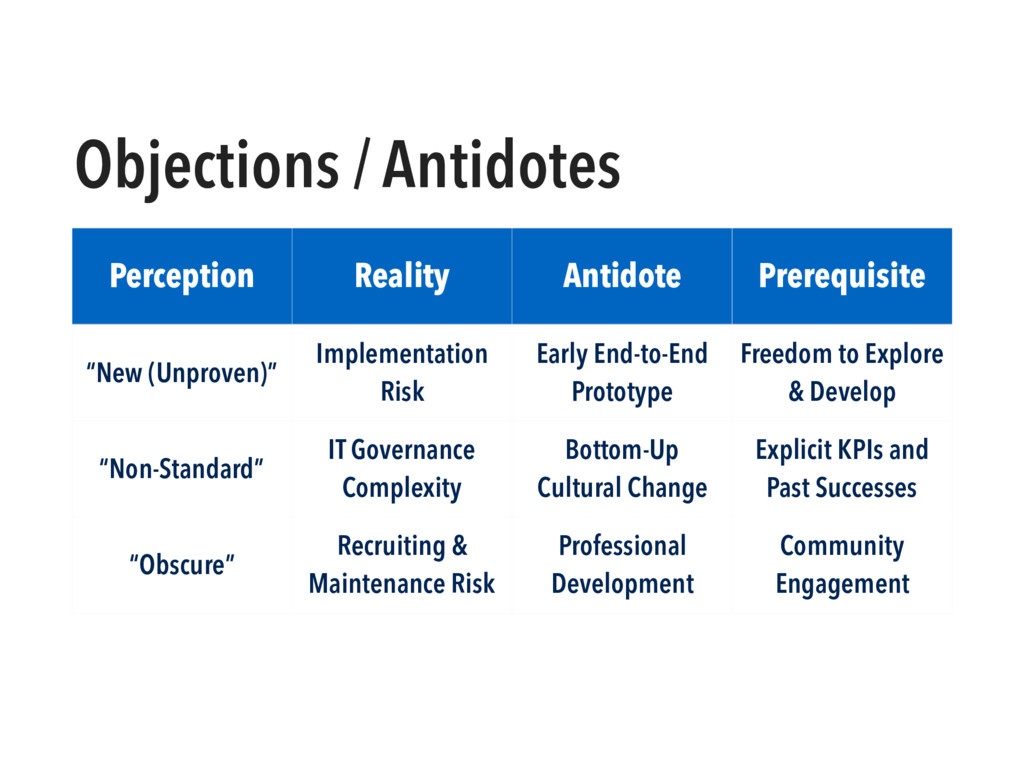 Objections / Antidotes Perception Reality Antid...