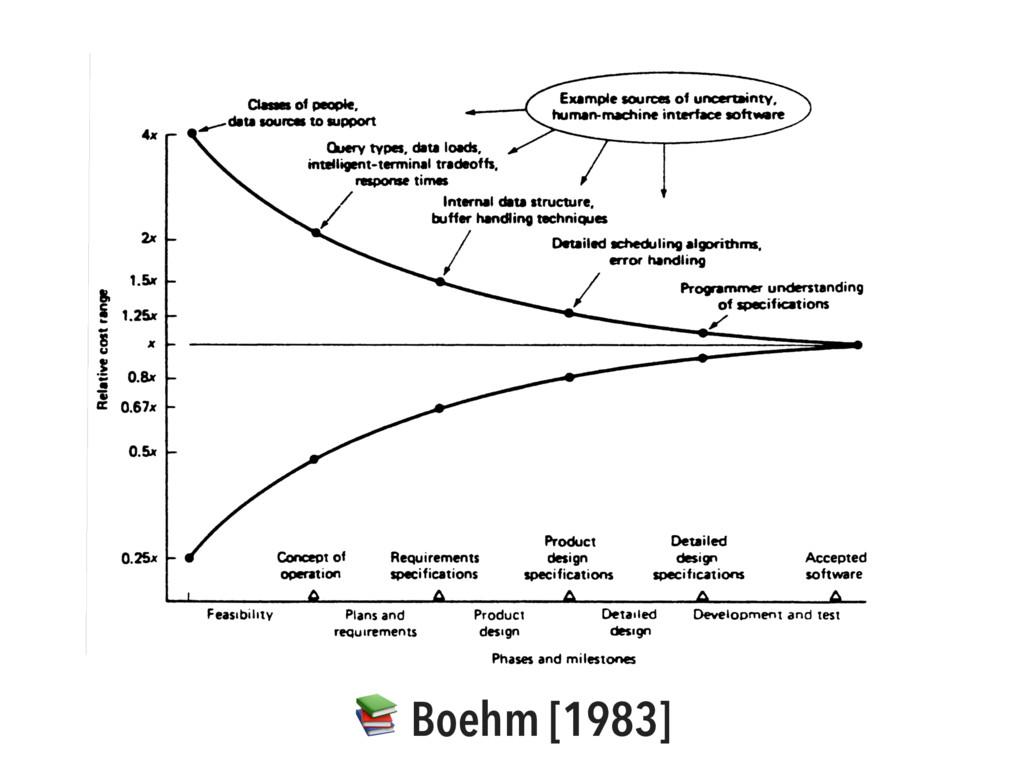 Boehm [1983]
