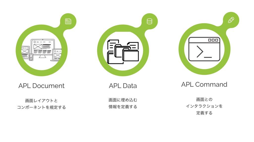 APL Document ը໘ϨΠΞτͱ ίϯϙʔωϯτΛنఆ͢Δ  APL Data ը...