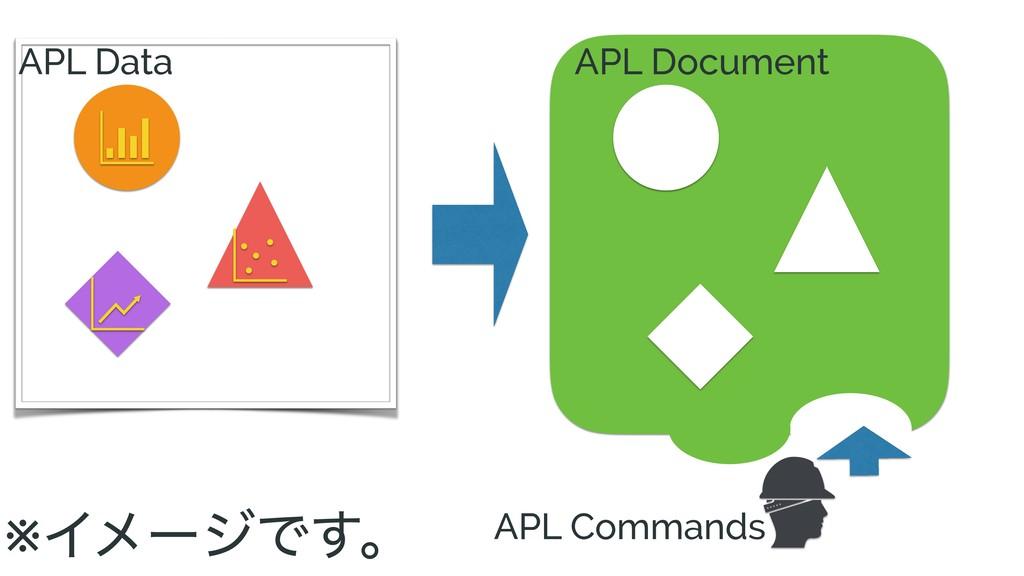 ※ΠϝʔδͰ͢ɻ APL Data APL Document APL Commands
