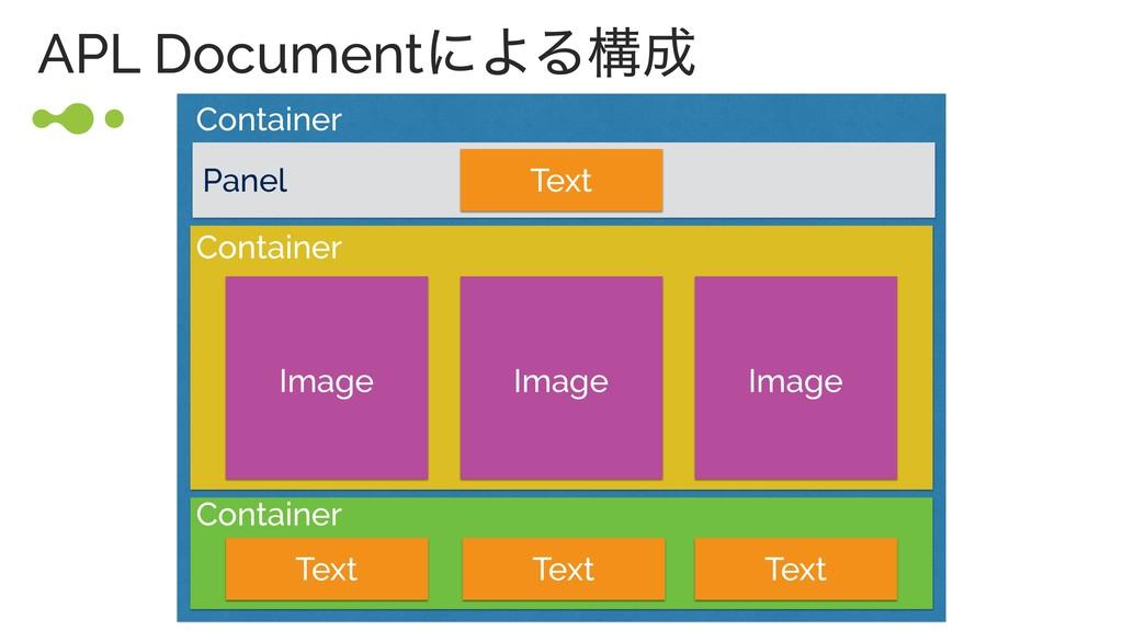 APL DocumentʹΑΔߏ Container Container Container...