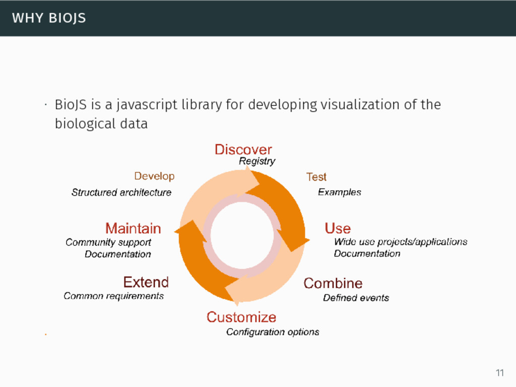 why biojs ∙ BioJS is a javascript library for d...