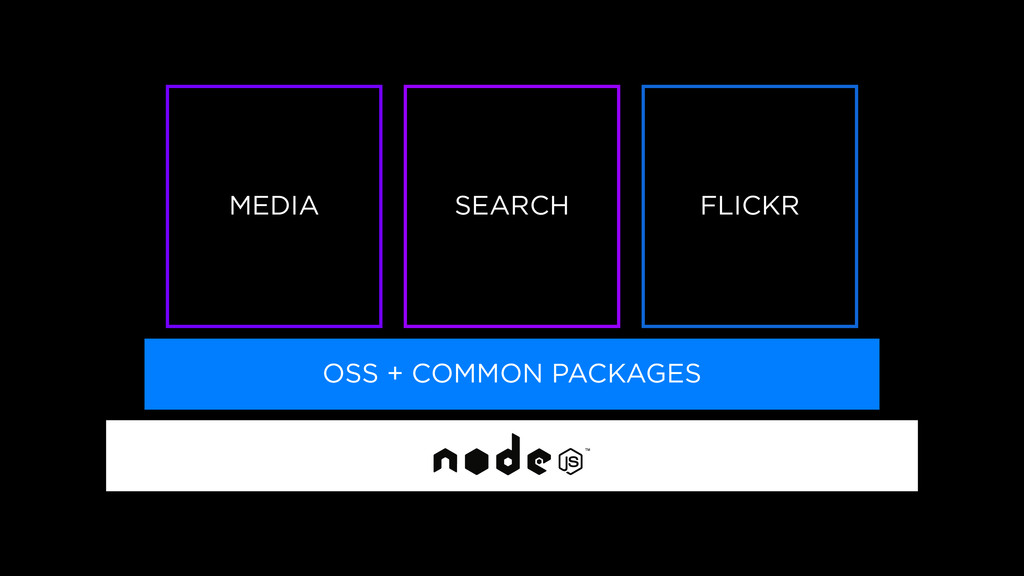 OSS + COMMON PACKAGES MEDIA SEARCH FLICKR