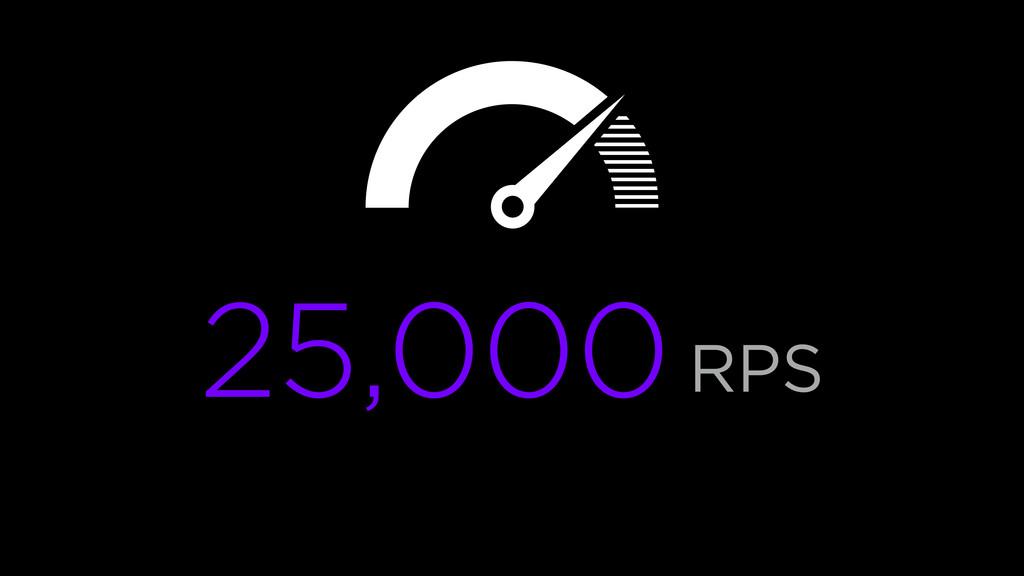 25,000RPS