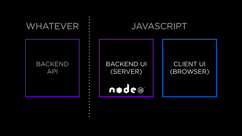 BACKEND API BACKEND UI (SERVER) CLIENT UI (BROW...