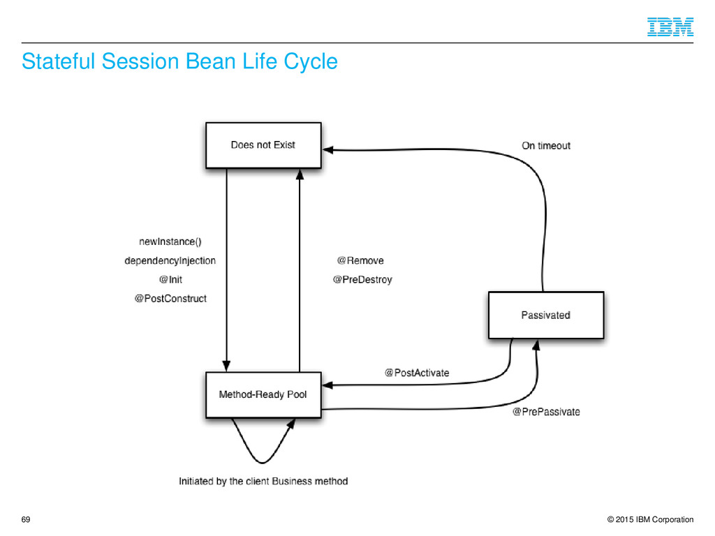 © 2015 IBM Corporation Stateful Session Bean Li...