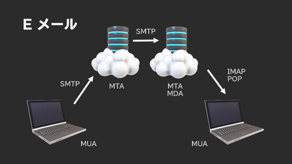 E メール SMTP SMTP IMAP POP MTA MTA MDA MUA MUA