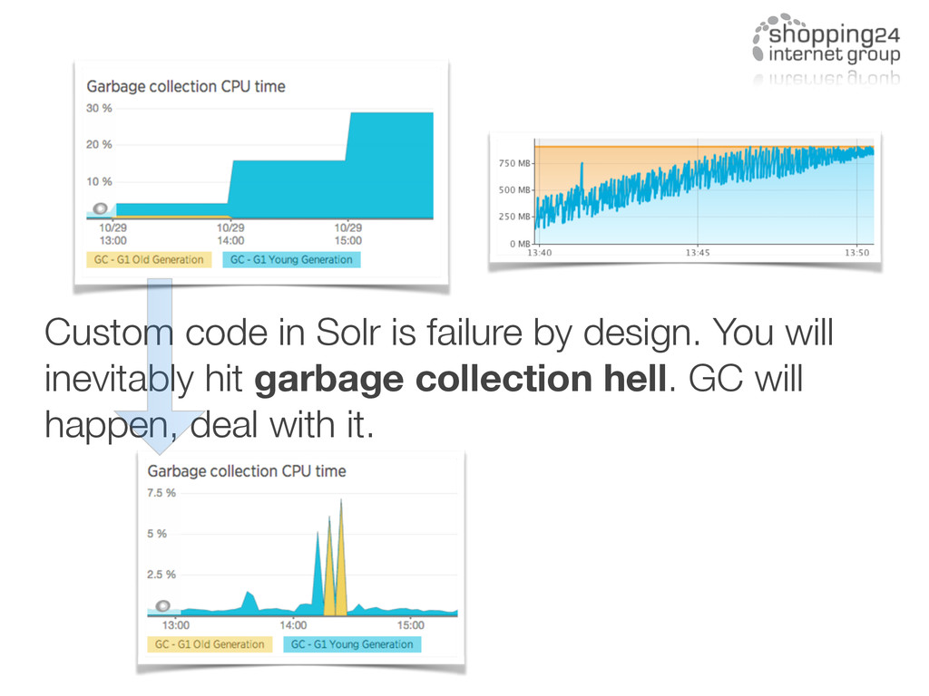 Custom code in Solr is failure by design. You w...