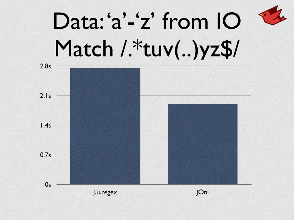 Data: 'a'-'z' from IO	 