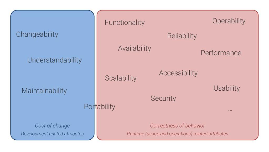 Correctness of behavior Runtime (usage and oper...