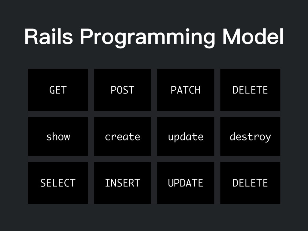 Rails Programming Model GET POST PATCH DELETE s...