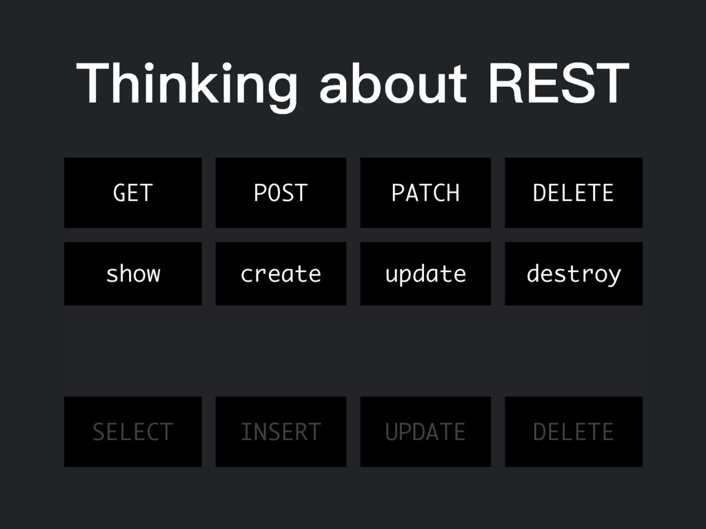 Thinking about REST GET POST PATCH DELETE show ...