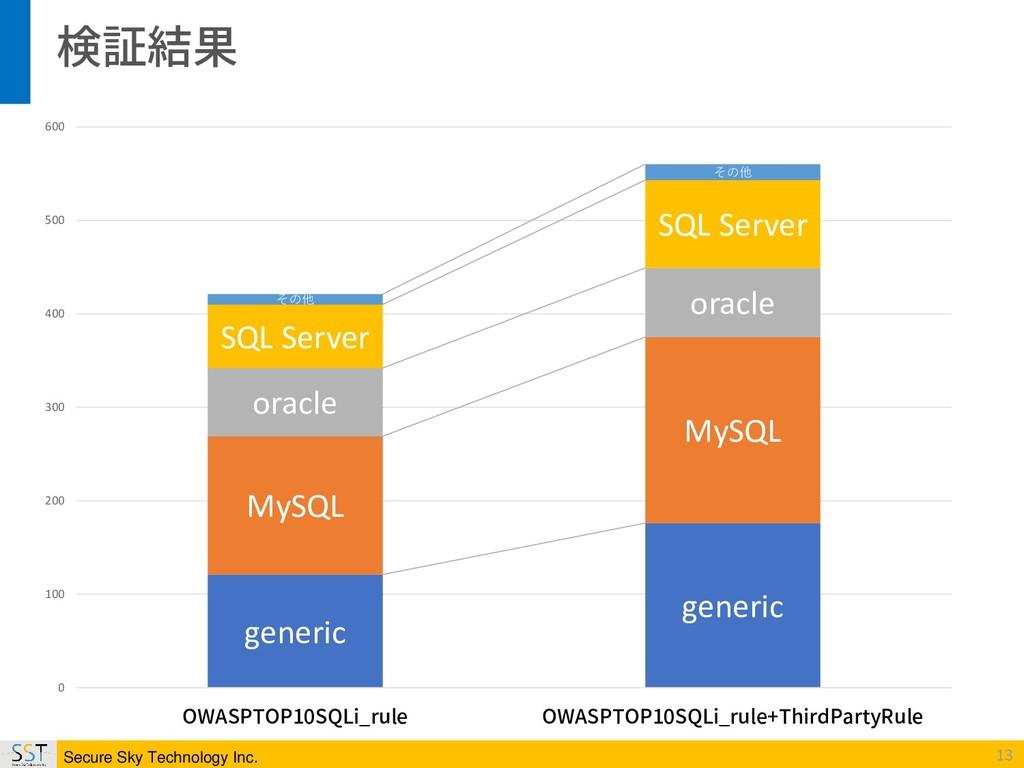 Secure Sky Technology Inc. 13 検証結果 generic gene...