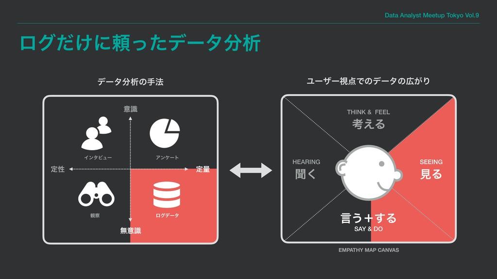Data Analyst Meetup Tokyo Vol.9 ϩά͚ͩʹཔͬͨσʔλੳ Ϣ...