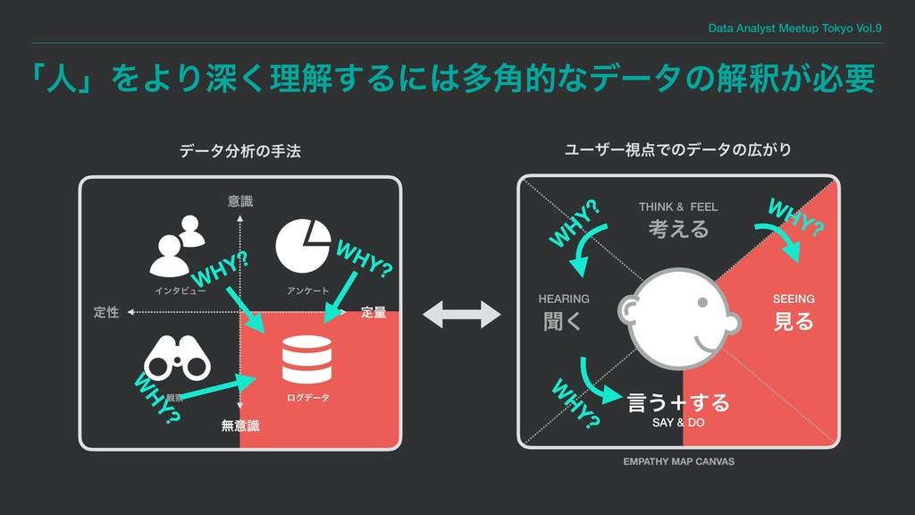 Data Analyst Meetup Tokyo Vol.9 ʮਓʯΛΑΓਂ͘ཧղ͢Δʹଟ...