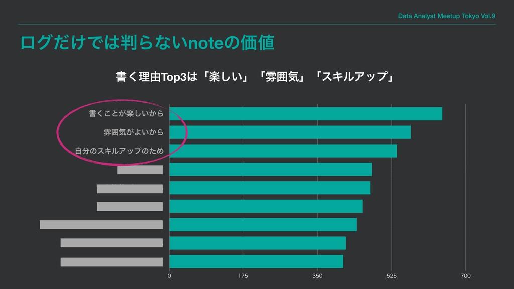 Data Analyst Meetup Tokyo Vol.9 ϩά͚ͩͰΒͳ͍noteͷ...