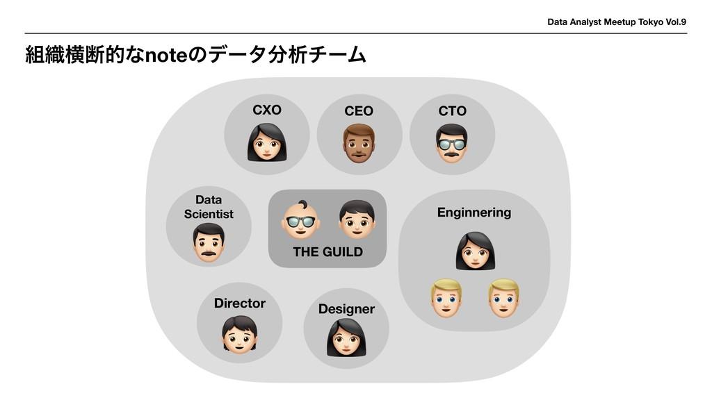 Data Analyst Meetup Tokyo Vol.9 ৫ԣஅతͳnoteͷσʔλ...
