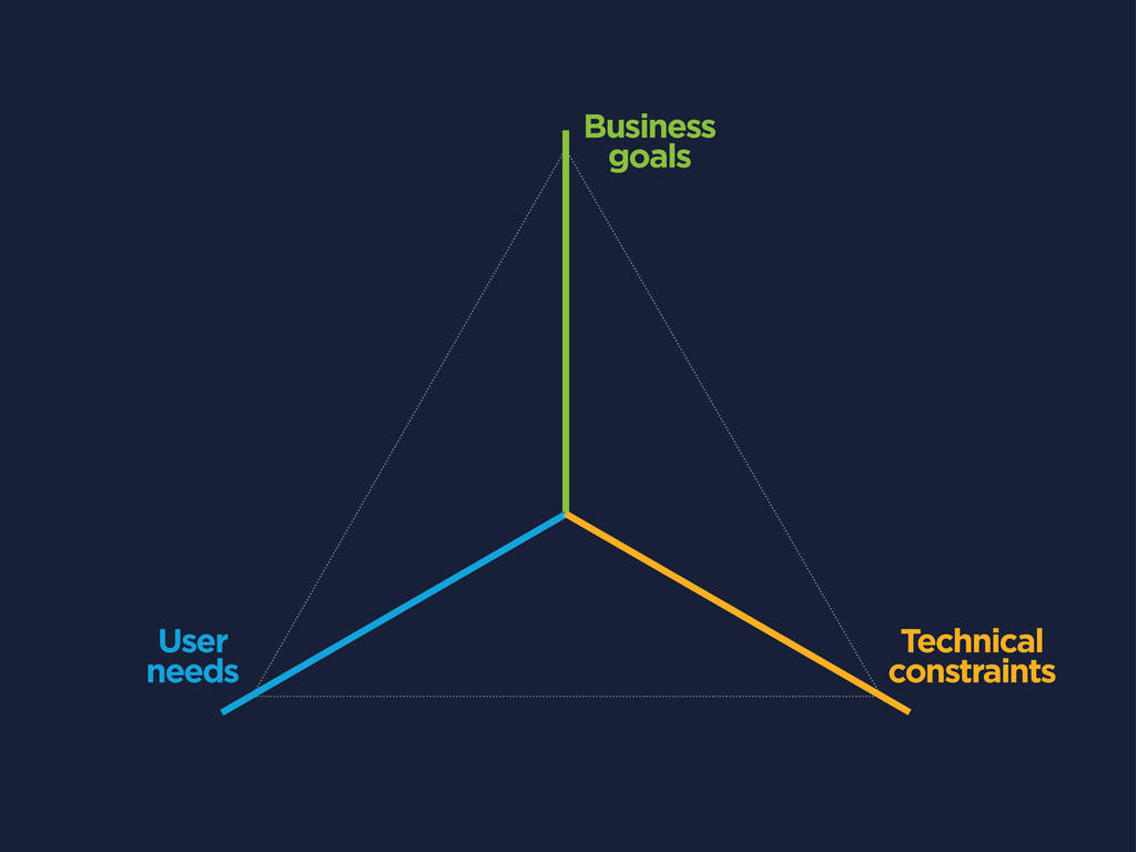 Business goals User needs Technical constraints