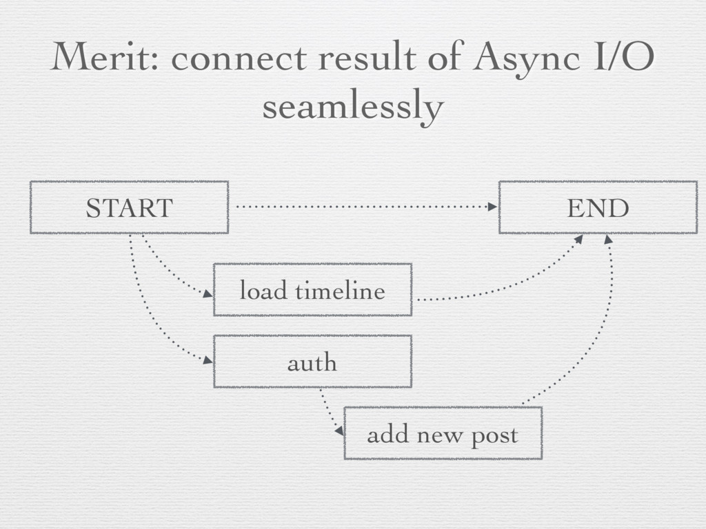 Merit: connect result of Async I/O seamlessly a...