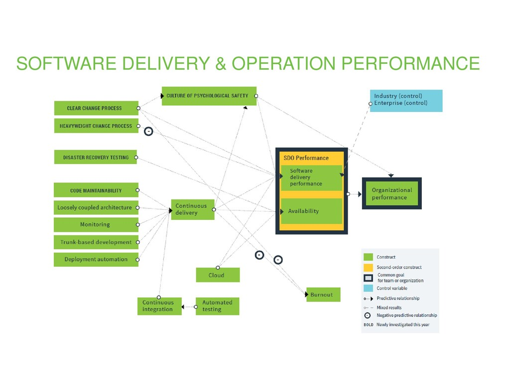 SOFTWARE DELIVERY & OPERATION PERFORMANCE