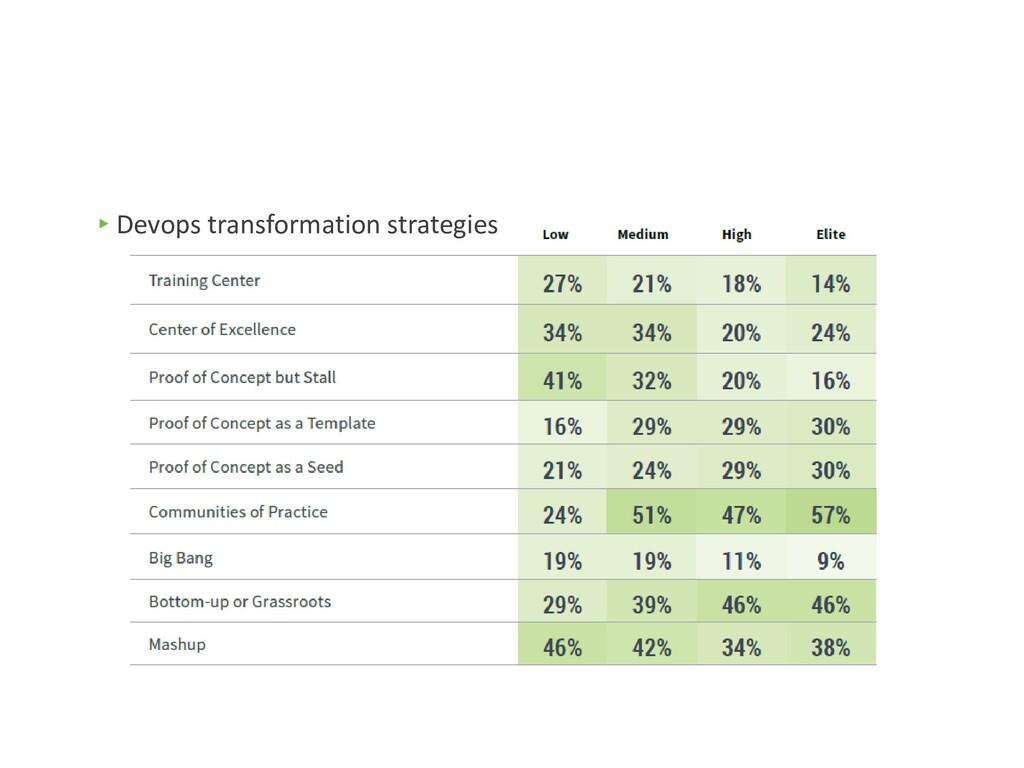 ▸Devops transformation strategies