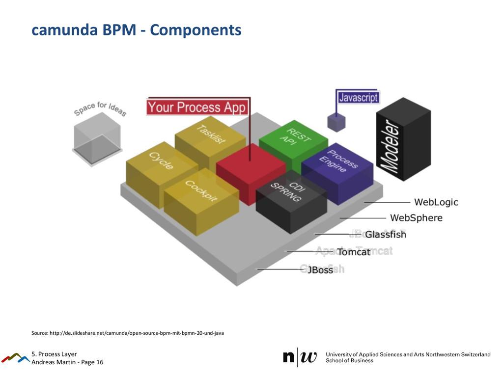 Andreas Martin - Page 16 camunda BPM - Componen...