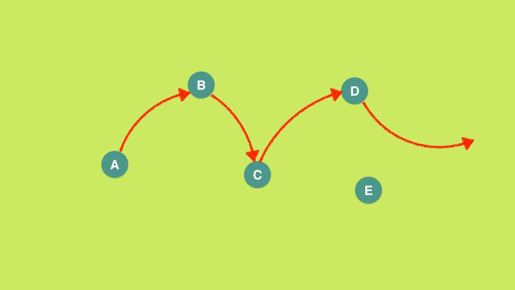 A B D C E