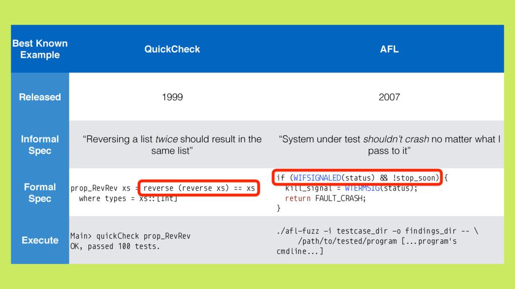 Best Known Example Released Informal Spec Forma...