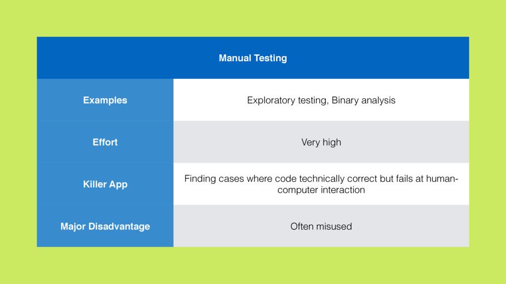 Manual Testing Examples Exploratory testing, Bi...