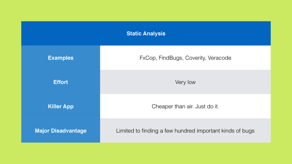 Static Analysis Examples FxCop, FindBugs, Cover...