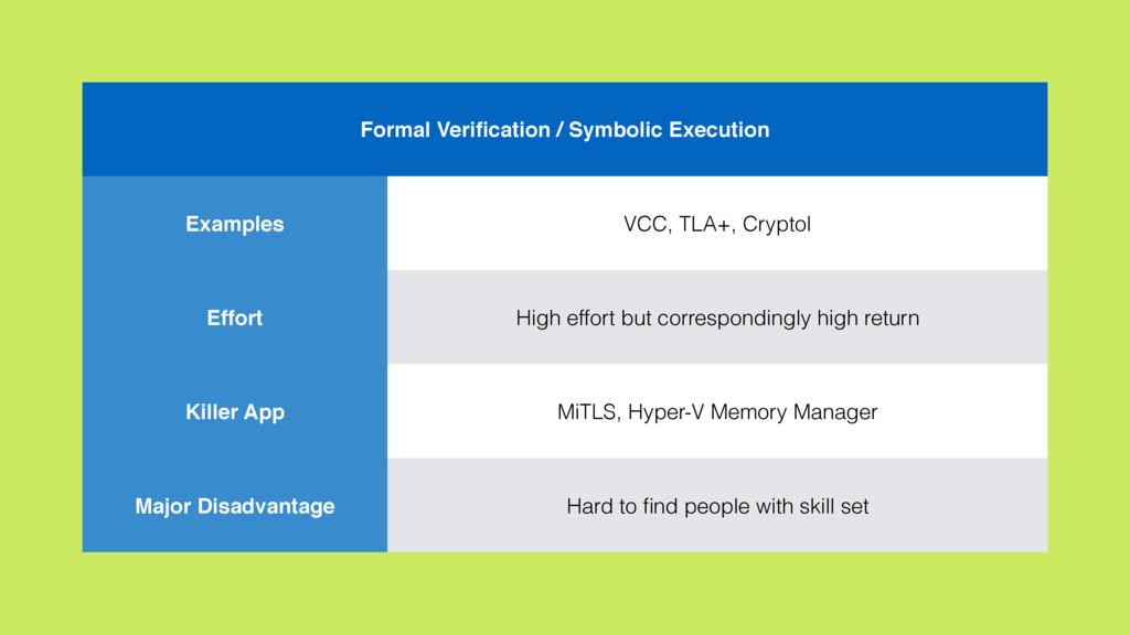 Formal Verification / Symbolic Execution Example...
