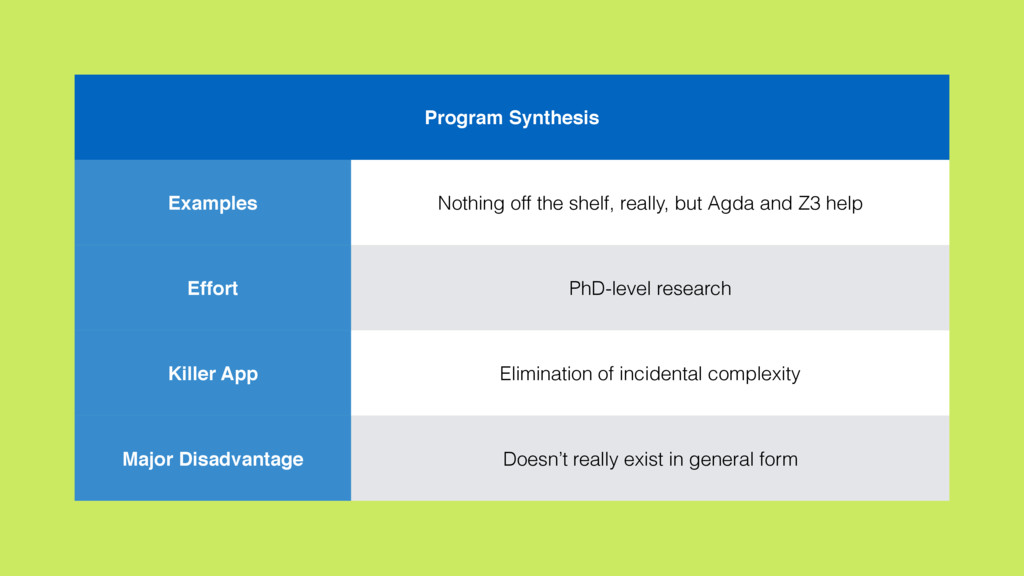 Program Synthesis Examples Nothing off the shel...